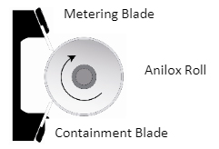Metering and Containment Blades